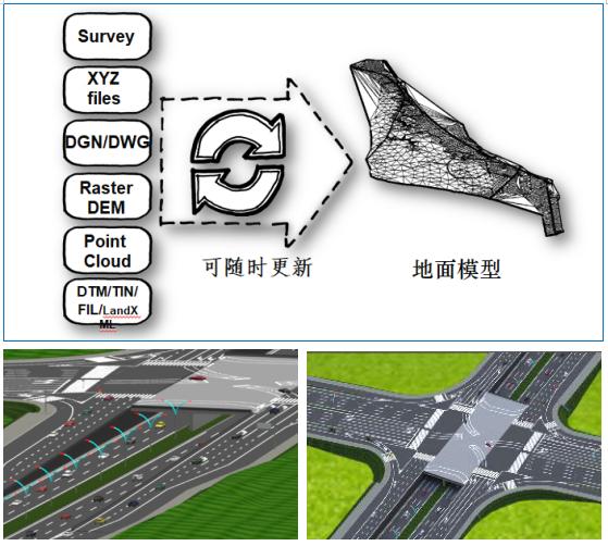 CNCCBIM OpenRoads公路BIM软件