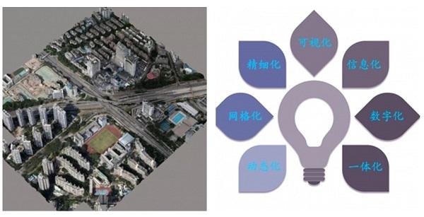 倾斜摄影三维实景建模技术