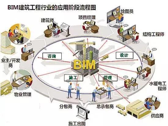 BIM技术在建筑消防工程的应用展望 | 智慧建造