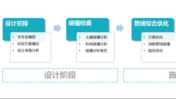 BIM咨询 设计招投标到施工交付运维阶段应用详细