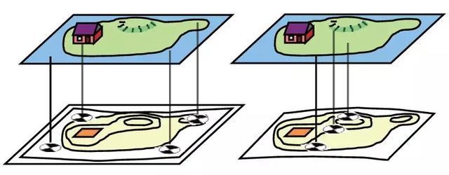 无人机航测精度影响因素