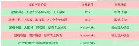 碰撞检查软件Revit和Navisworks区别在哪?