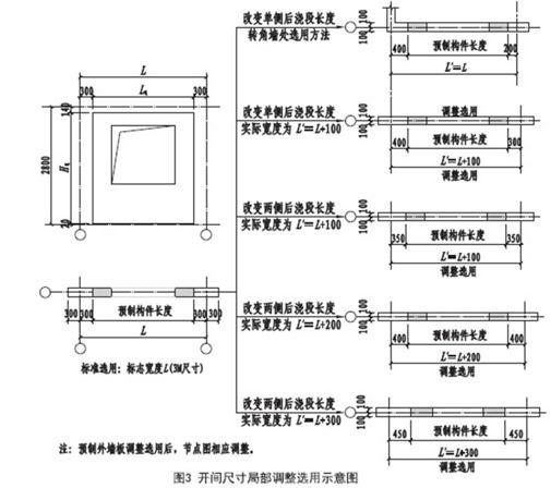 装配式混凝土结构建筑的基本预制构件有哪些?具体什么样