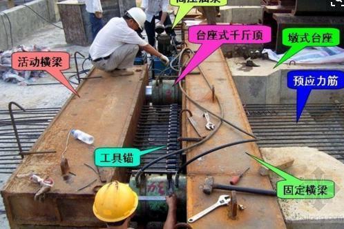 先张法预应力施工工艺流程